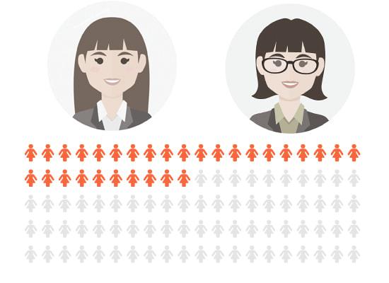 Stort fokus på fler kvinnliga medarbetare hos konsultbolagen men utvecklingen går långsamt