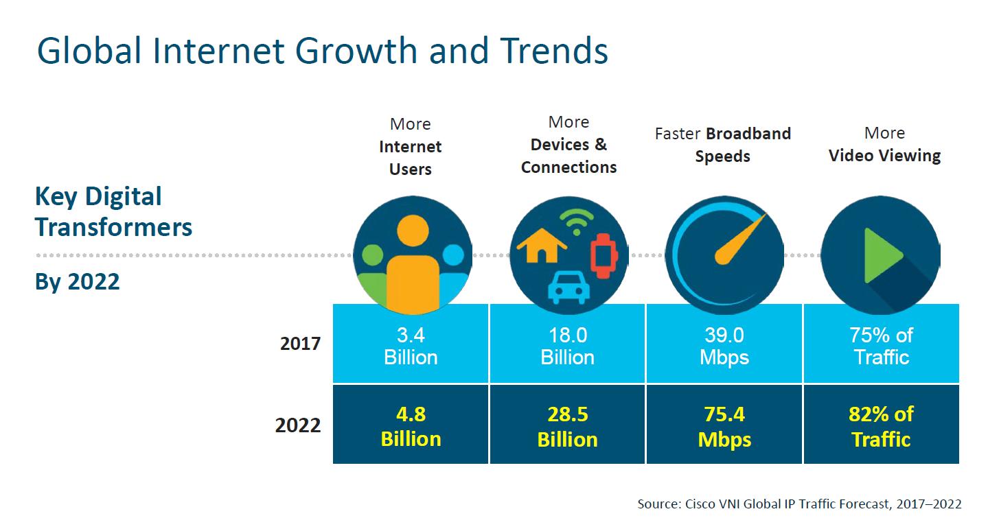 Ny rapport: Internet om fem år – Sverige välrustat för 5G