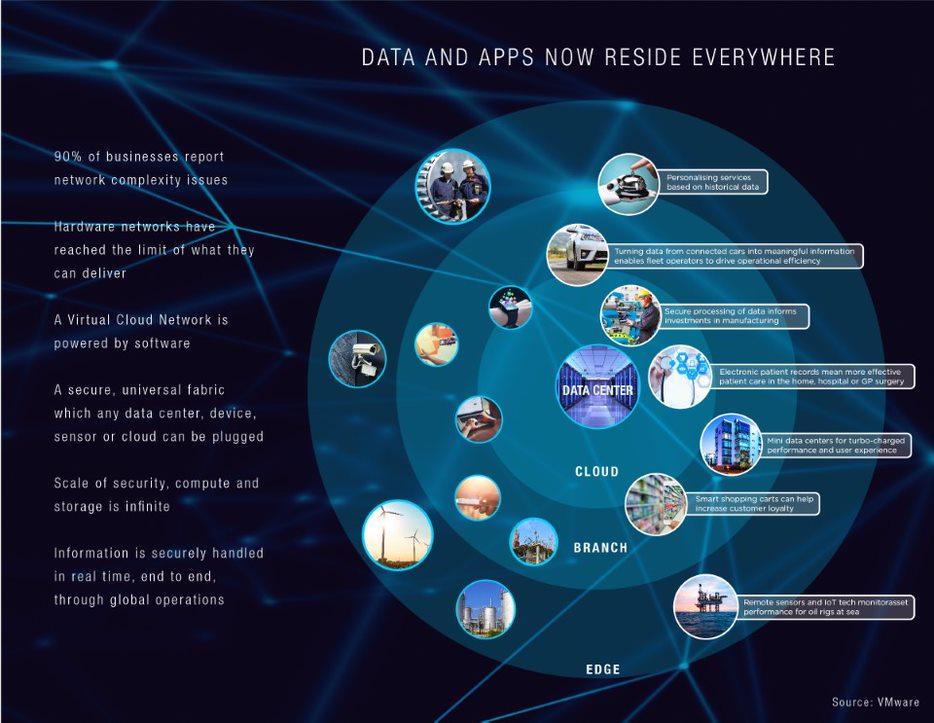 90 procent uppger att nätverket står i vägen för digitalisering
