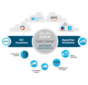 Ciscos datacenter kommer närmare kunders data