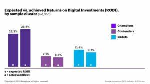 Fyra faktorer hjälper innovativa industriföretag att nå högre avkastning på sina digitala satsningar, enligt undersökning från Accenture 3