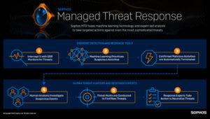 Sophos lanserar ny tjänst som överlistar och åtgärdar avancerade cyberhot 3