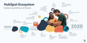 HubSpots partnerprogram fyller 10 år – lanserar Solution Partner-program 5