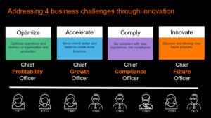 Co-innovation – Accelererad innovation genom delad erfarenhet 4