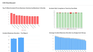 Visualisera ServiceNow data med Analytics Plus 3