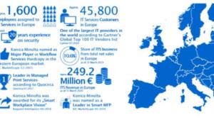 """Konica Minolta i 2019 """"Gartners Global Top 100 IT""""-leverantörslista för fjärde gången i rad 2"""