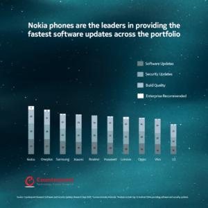 Nokia toppar återigen ny förtroendemätning: Konsumenter litar mest på Nokia-smartphones 4