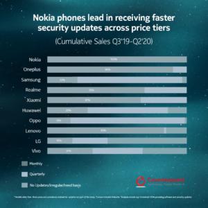 Nokia toppar återigen ny förtroendemätning: Konsumenter litar mest på Nokia-smartphones 5