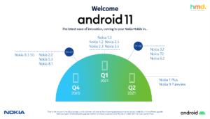 HMD Global garanterar konsumenterna de senaste uppdateringarna till alla sina smarta Nokia-telefoner 3