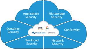 Trend Micro lanserar Cloud One – Application Security 3