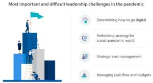 Global undersökning om effekterna av Covid-19: majoritet behåller eller ökar sin budget för digital transformation trots minskade intäkter 3