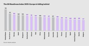 Ny 5G-rapport från Kearney: Sverige och Europa ligger efter