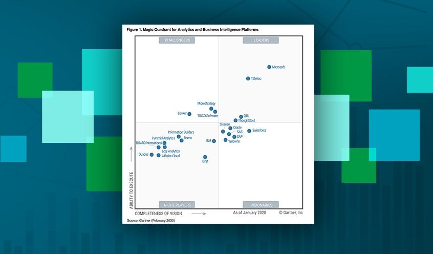 Qlik i Gartners ledarkvadrant för Analytics och Business Intelligence-plattformar för elfte året i rad