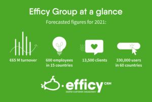 Efficy befäster sin snabba europeiska tillväxt genom att förvärva den svenska leverantören av datadriven marknadsföring APSIS