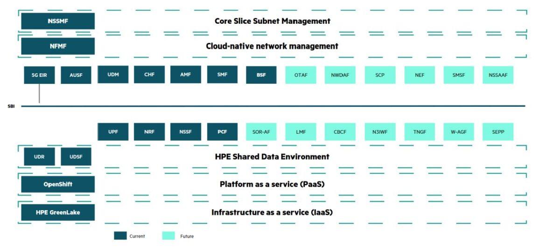 Krönika: Äg din data med 5G-lösningar från HPE
