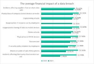 Incidenter hos tredje part, de mest kostsamma dataintrången 2021